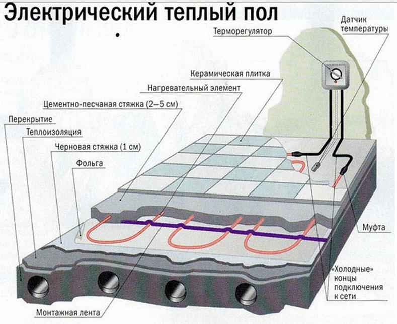 Электрический теплый пол под стяжку своими руками видео