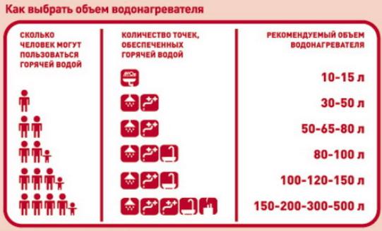 Как выбрать накопительный водонагреватель в зависимости от количества членов семьи