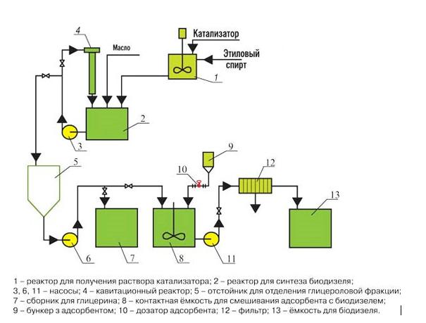 Схема одной из установок для производства биотоплива
