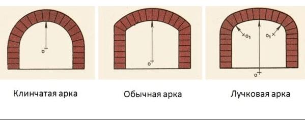Разновидности арочных кладок