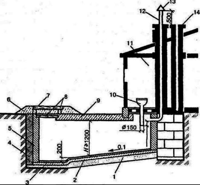 Схема устройства люфт-клозета