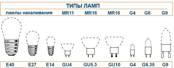 Различные типы цоколей бытовых ламп