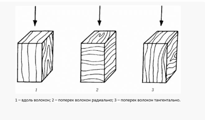Испытание прочности деревянного бруска по направлению нагрузки