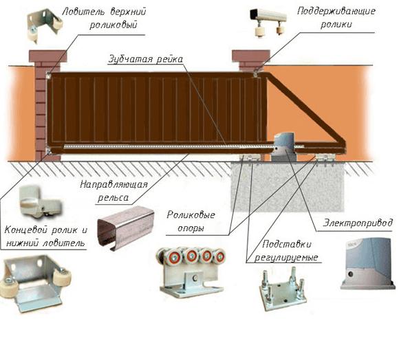 Детали для устройства откатных автоматических ворот