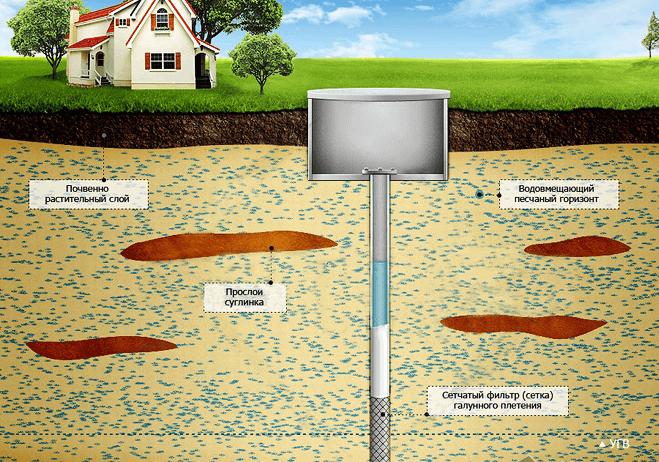 Схема устройства скважины на песок