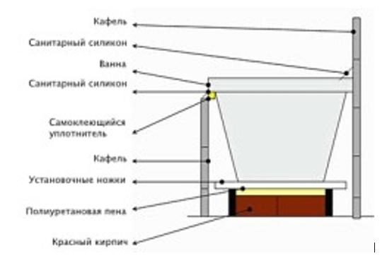 Схема монтажа ванны на кирпичи