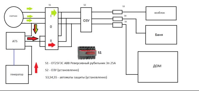 Схема подключения генератора к сети внутри дома