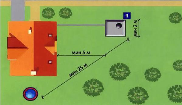 Схема расположения туалета на дачном участке