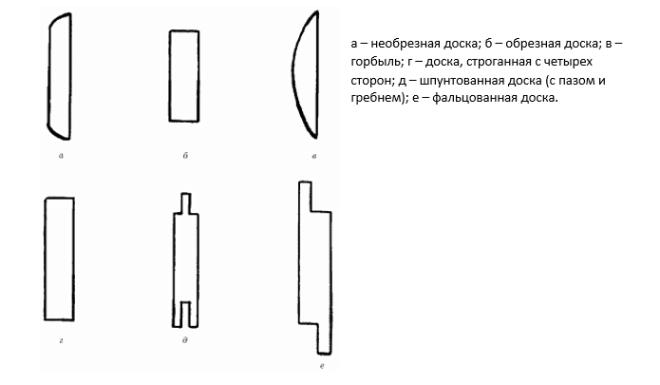 Поперечные срезы досок в зависимости от обработки.