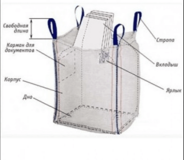 Схема элементов полимерного мешка (биг-бэга)