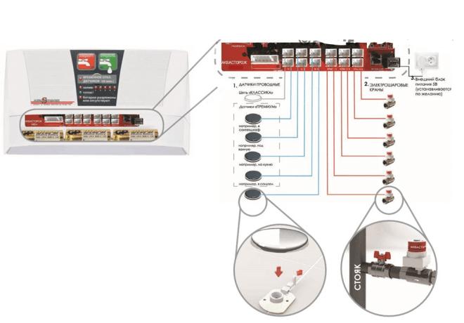 На представленном рисунке изображена схема подключения системы защиты от протечек «Аквасторож», которая помогает разобраться в порядке подключения всех элементов системы к гнездам платы контроллера