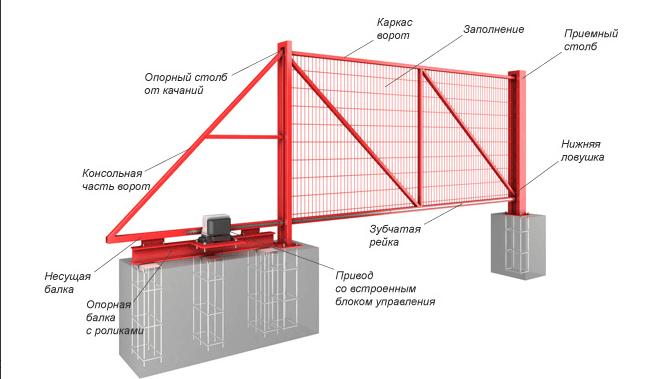 Подробная схема металлических откатных ворот