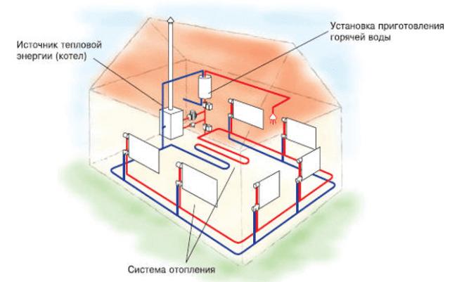 Схематическое изображение автономной системы отопления в частном доме