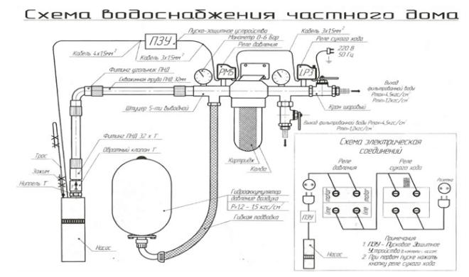 Схема устройства дачного водопровода