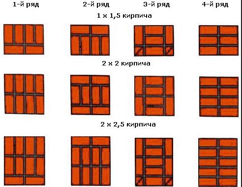 Разновидности кладки для столбиков