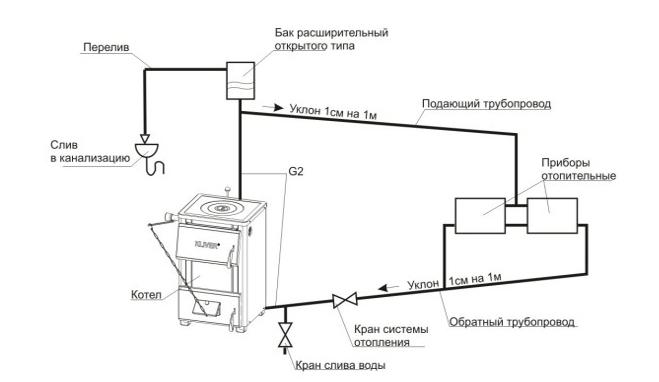 Принципиальная схема простейшей жидкостной системы отопления