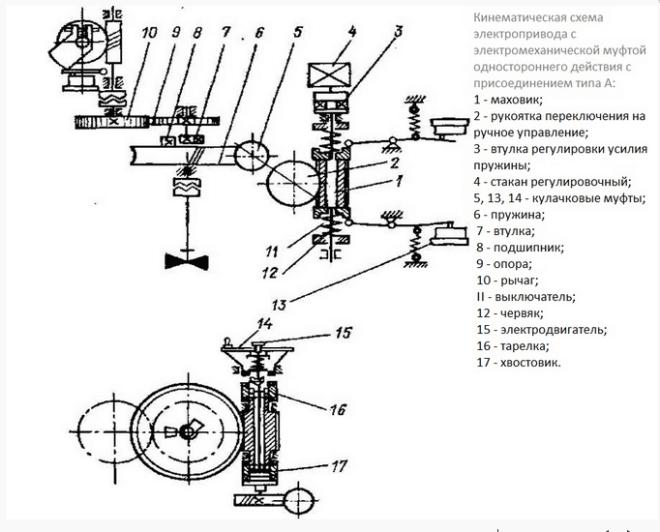 Схема электропривода задвижки с электромеханической муфтой