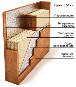 Послойная схема стены каркасного дома