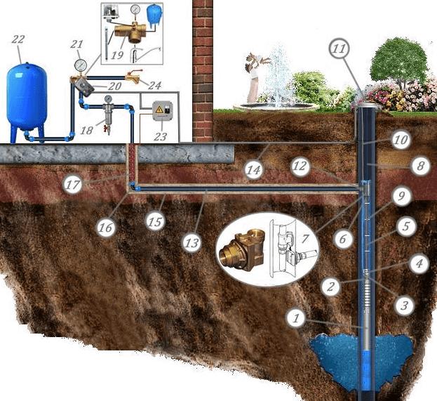 Скважинный адаптер устанавливают внутри обсадной трубы так, чтобы труба от водопровода располагалось ниже уровня промерзания грунта. Конструкция адаптера позволяет легко доставать глубинный насос для проведения ремонта или планового обслуживания.