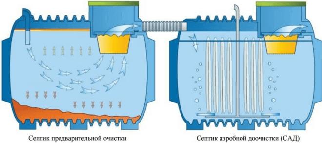 Схема работы септика с аэробной доочисткой