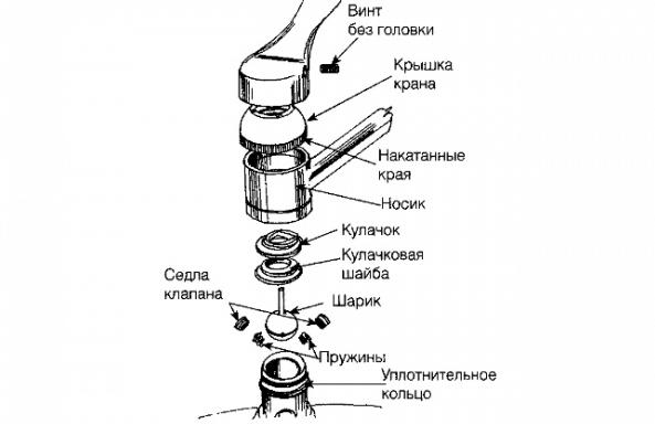 Устройство шарового смесителя