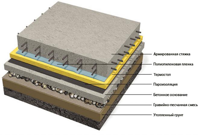 Послойная схема устройства бетонного пола на грунт