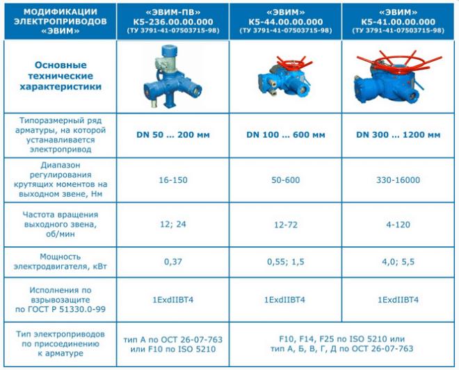 Таблица существующих модификаций задвижек с электроприводом