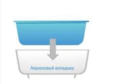 Схема монтажа вкладыша для ванны из акрила