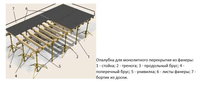 Схема опалубки для заливки бетонной плиты перекрытия