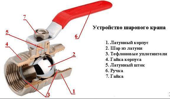 Устройство шарового крана
