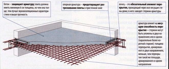 Схема армирования монолитной бетонной плиты перекрытия