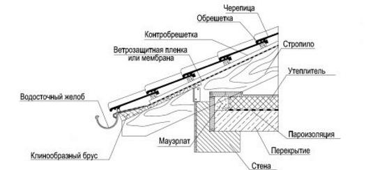 Конструкция кровли с цементно-песчаной черепицей в области карниза