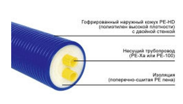 Пример труб, закрытых оболочкой из полиэтилена