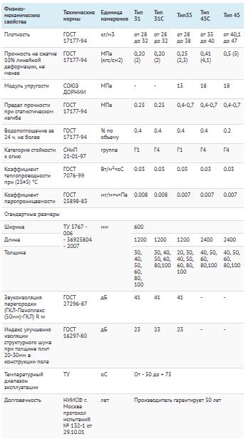 Технические характеристики Пеноплэкса в зависимости от типа материала
