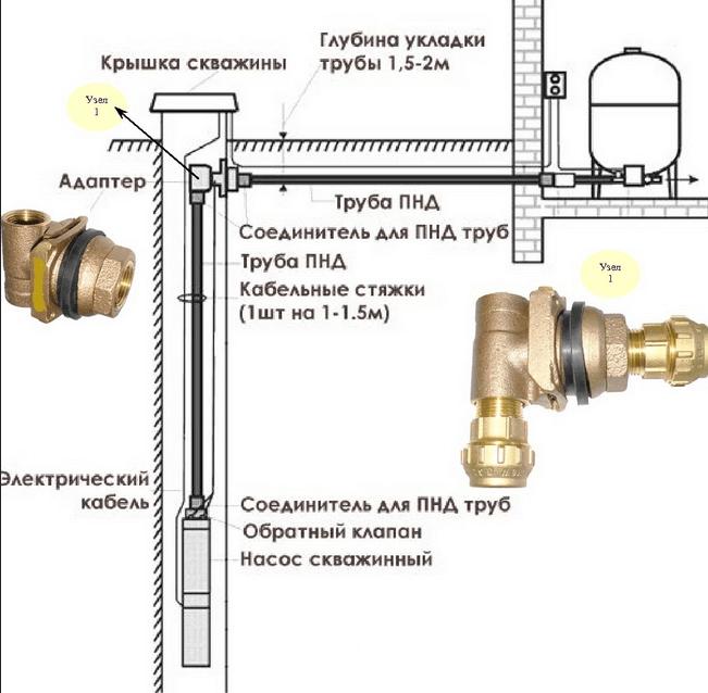 Полная схема установки скважинного адаптера в реальном масштабе