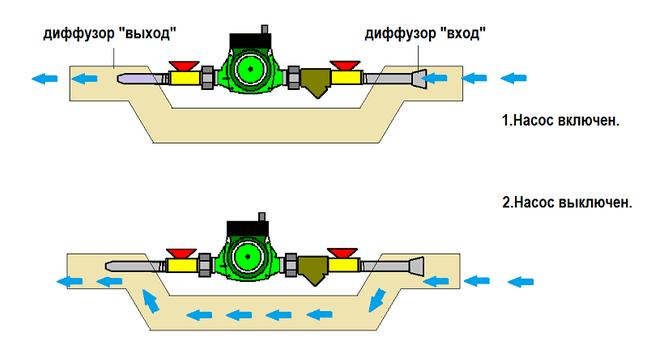 Схема работы байпаса, страхующего участок с центробежным насосом