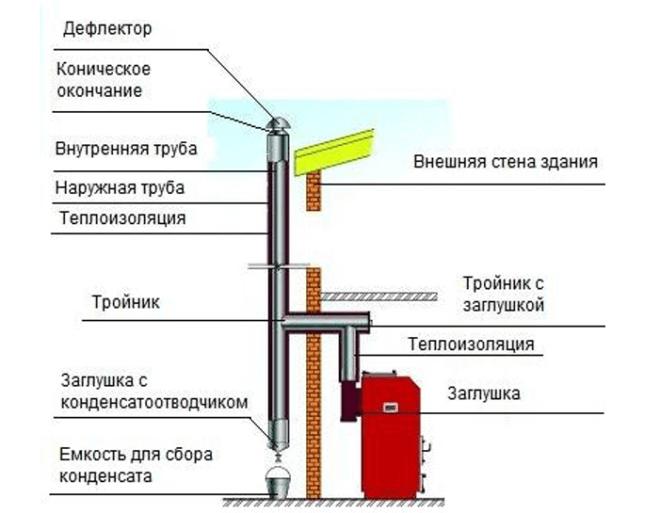 Схема дымохода для напольного котла