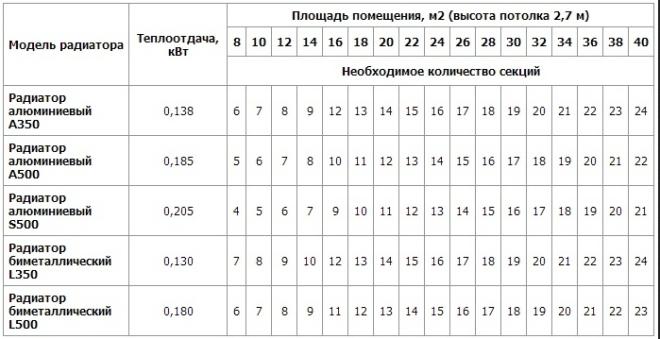 Таблица для расчета потребности в радиаторах отопления