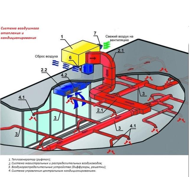 Устройство воздушной системы отопления