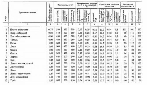 Таблица усадки древесины
