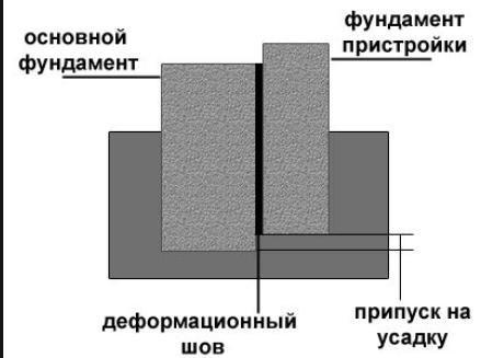 Сопряжение фундаментов с помощью деформационного шва