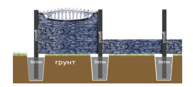 Схема установки бетонного забора с детализацией устройства столбиков