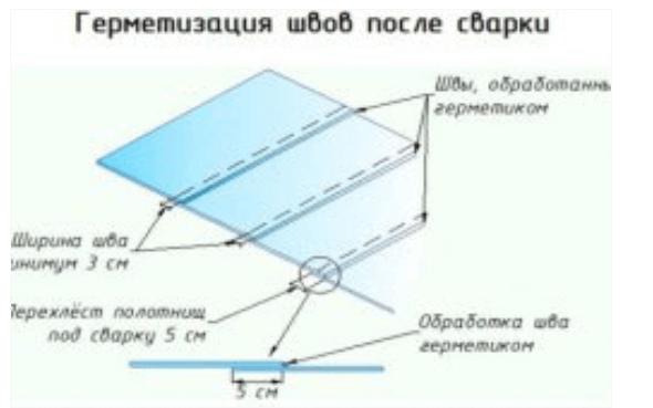 Схема устройства стыков пленки