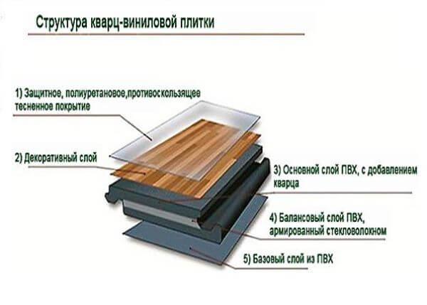 Кварцвиниловая плитка: Строение