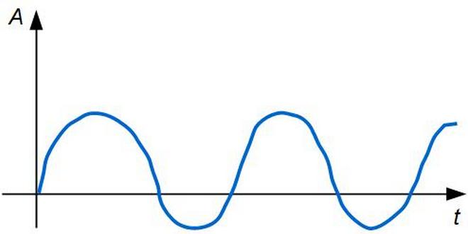 Что такое аналоговый и цифровой сигнал | 331x660