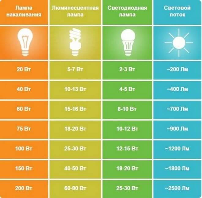 Люминесцентная лампа в 18 вт имеет т приблизительно такой же световой поток, как светодиодная на 10 вт.