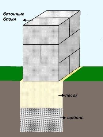 Как сделать блоки для фундамента своими руками