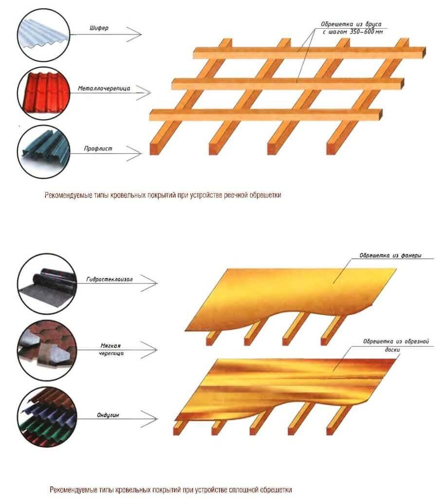 Проход и примыкание трубы на крыше из профнастила 11