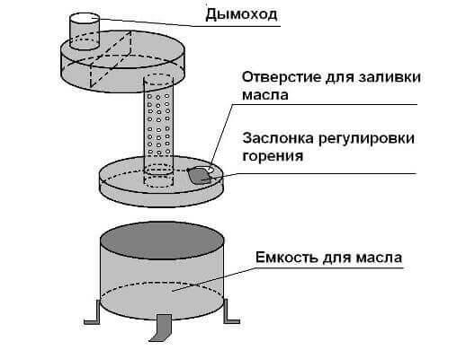 Печь на отработанное масле