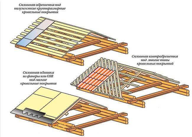 Двухскатная крыша утепленная своими руками 87